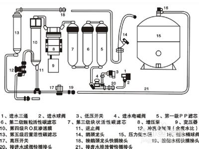 家用净水器安装方法